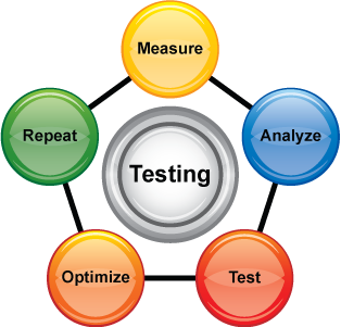 Manual + Automation Testing