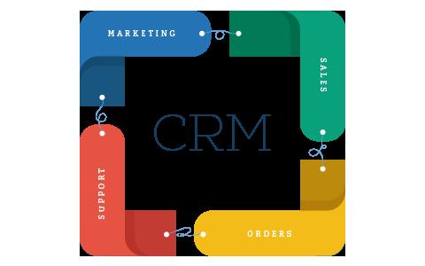 SAP CRM (Functional)